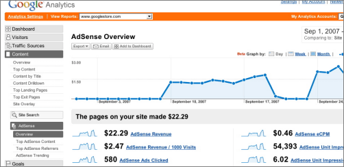 Google AdSense Analytics