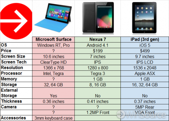Apple iPad vs Microsoft Surface Tablet vs Nexus7