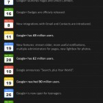 Google+ Facts, Figures and Statistics Infographic