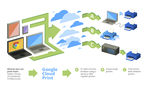 cloudprint2 How To Set Up Google Cloud Print